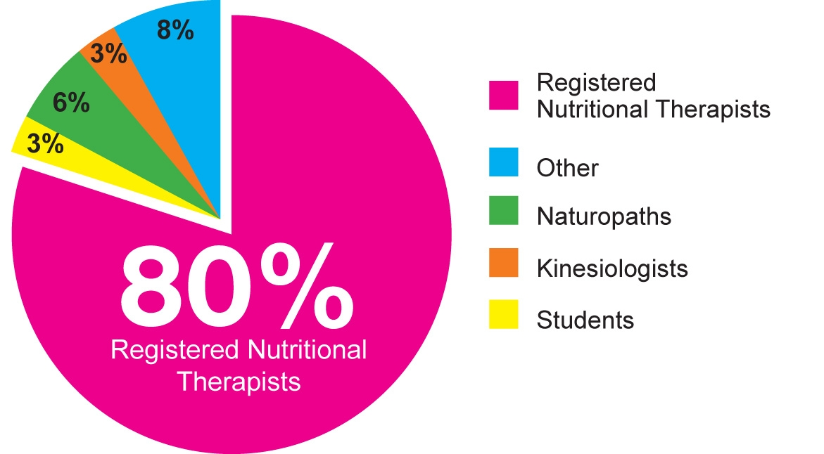 Types Of Del Pie Chart Integrative Healthcare And Applied